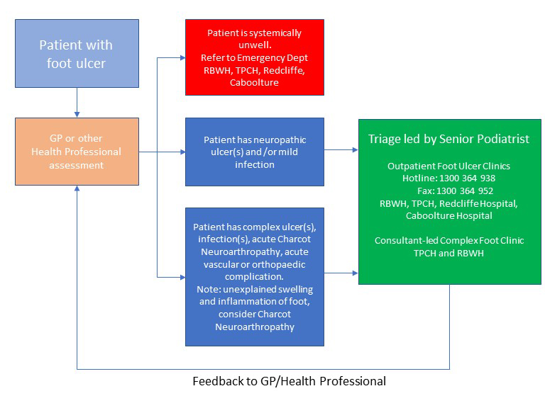 High Risk Foot Clinical Management Pathway
